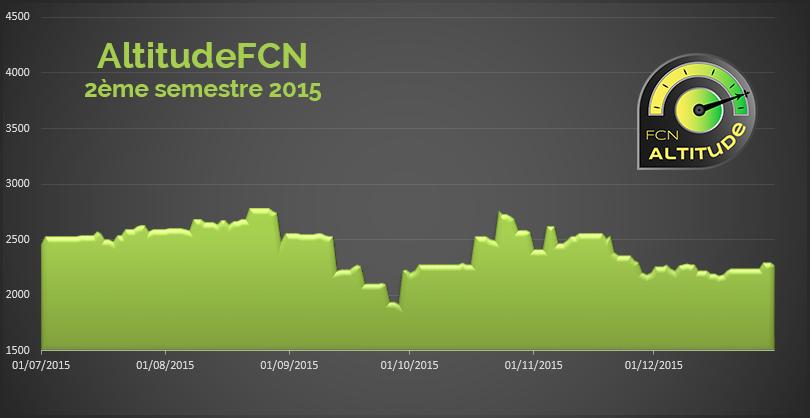 2eme semestre 2015 FCN Altitude