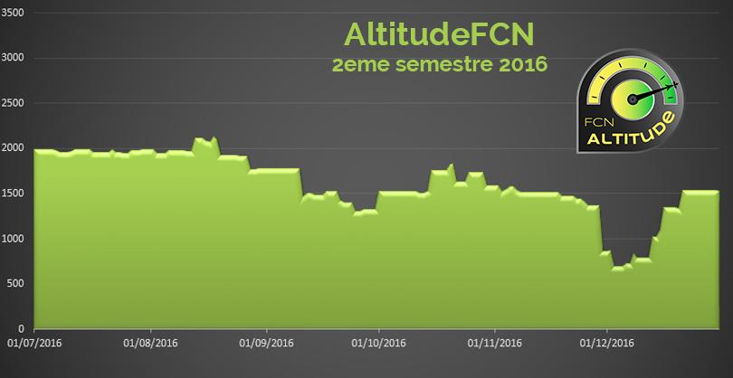 graphique fcn altitude 2eme semestre 2016