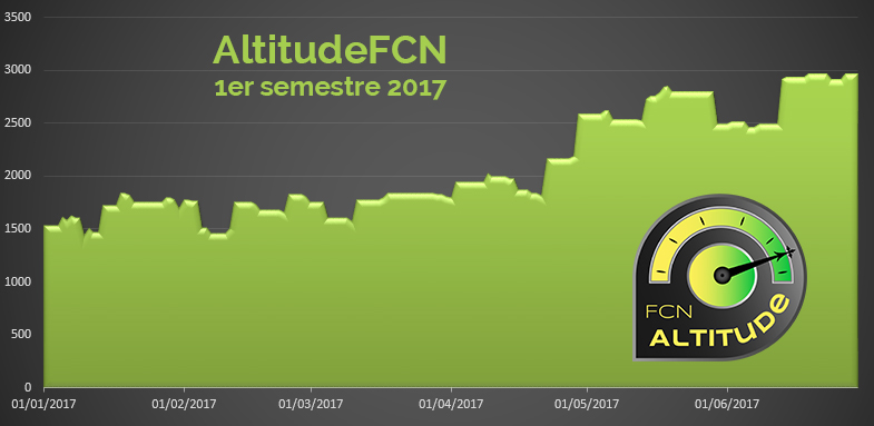 graph FCN Altitude semestre 1 2017