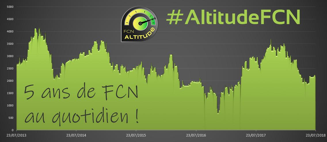graphique 5 ans FCN Altitude