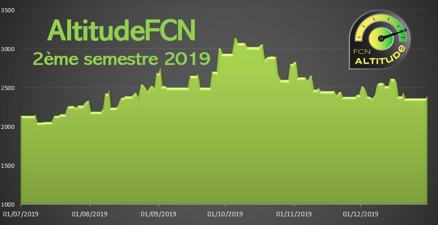 fcn Altitude 2019 semestre 2